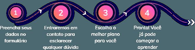 comenzar-steps-hero-br